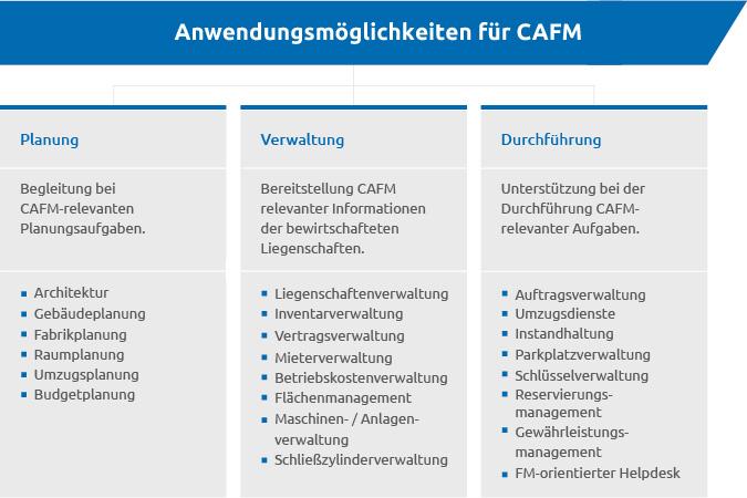 Anwendungsmöglichkeiten für CAFM